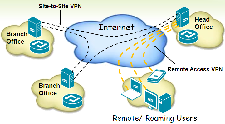 Figure 2 - Site-to-Site VPN and Client-to-Site VPN